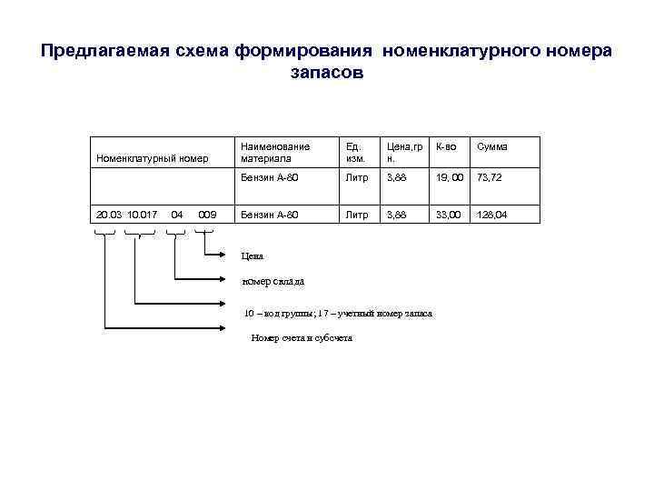 Предлагаемая схема формирования номенклатурного номера    запасов