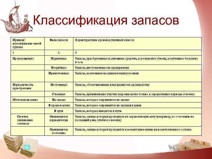 Классификация запасов Признак'   Виды запасов Характеристика производственных запасов классификаци
