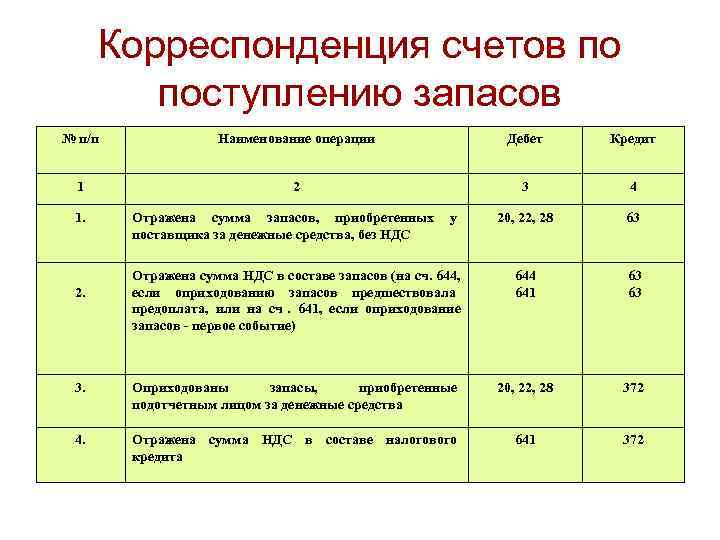 Корреспонденция счетов по   поступлению запасов № п/п    Наименование