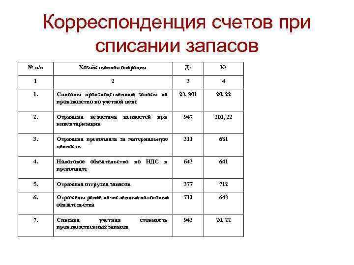 Корреспонденция счетов при  списании запасов № п/п   Хозяйственная операция