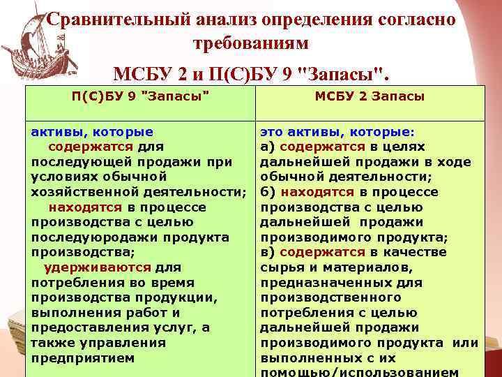 Сравнительный анализ определения согласно    требованиям  МСБУ 2 и П(С)БУ