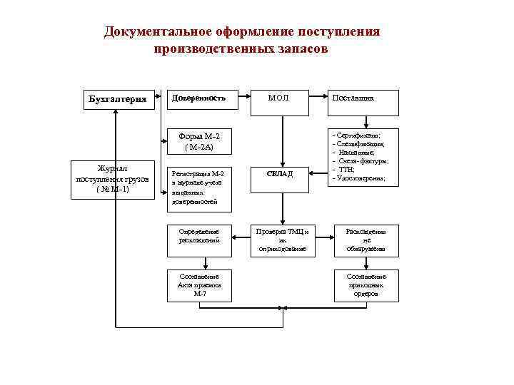 Документальное оформление поступления   производственных запасов Бухгалтерия  Доверенность   МОЛ