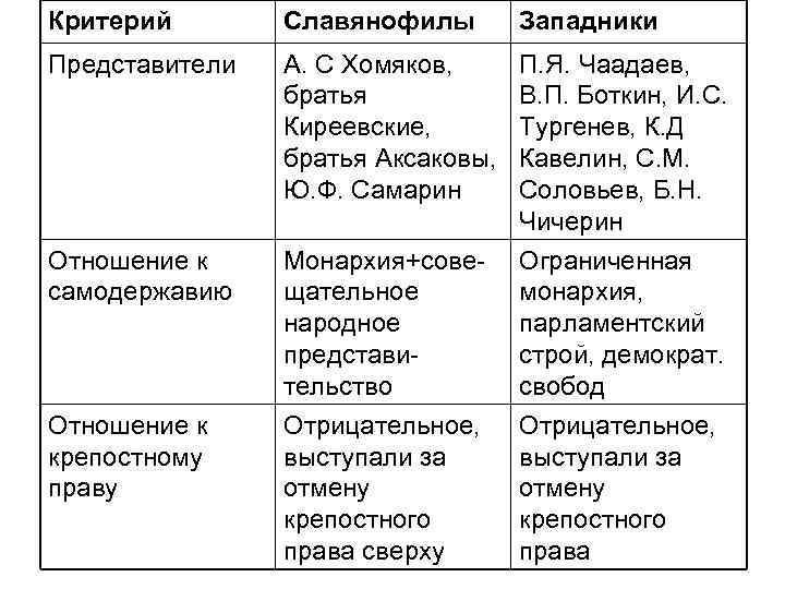 Критерий  Славянофилы  Западники Представители  А. С Хомяков,  П. Я. Чаадаев,