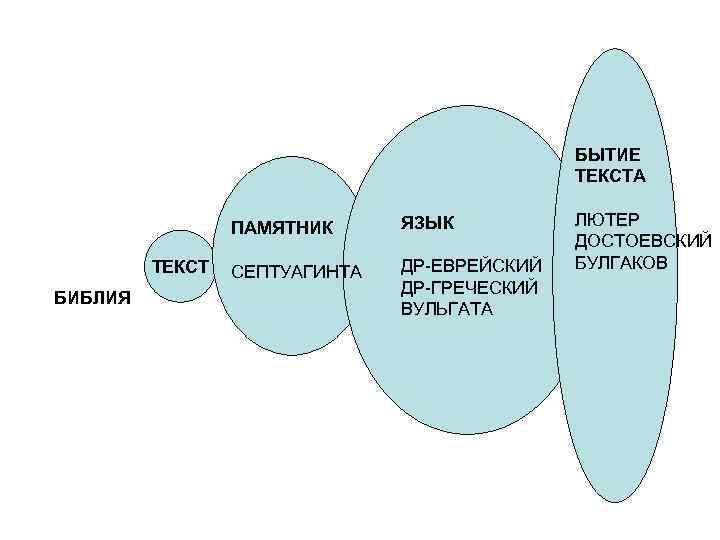 БЫТИЕ    ТЕКСТА    ПАМЯТНИК