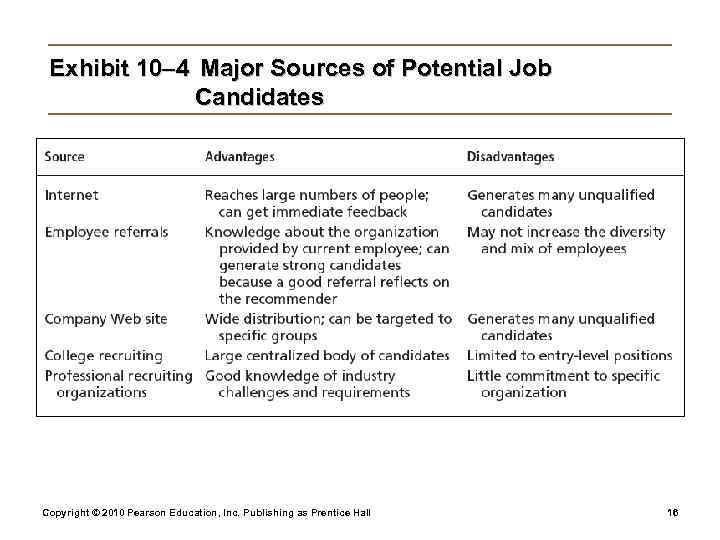 Exhibit 10– 4 Major Sources of Potential Job    Candidates Copyright