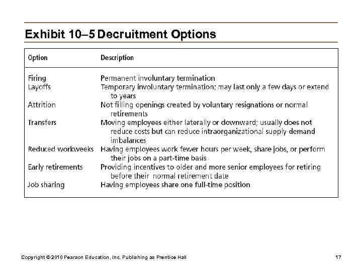 Exhibit 10– 5 Decruitment Options Copyright © 2010 Pearson Education, Inc. Publishing as
