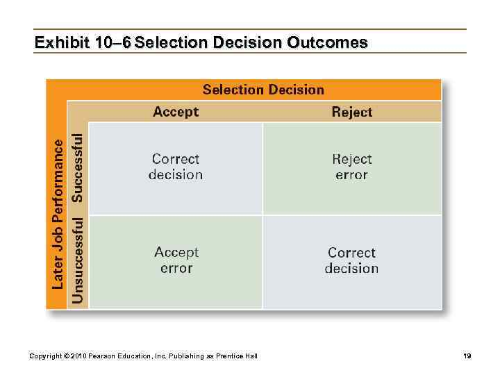 Exhibit 10– 6 Selection Decision Outcomes Copyright © 2010 Pearson Education, Inc. Publishing