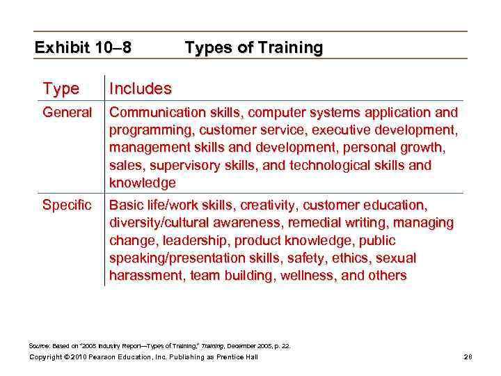 Exhibit 10– 8    Types of Training Type