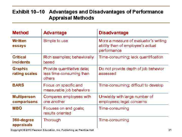 Exhibit 10– 10 Advantages and Disadvantages of Performance    Appraisal Methods