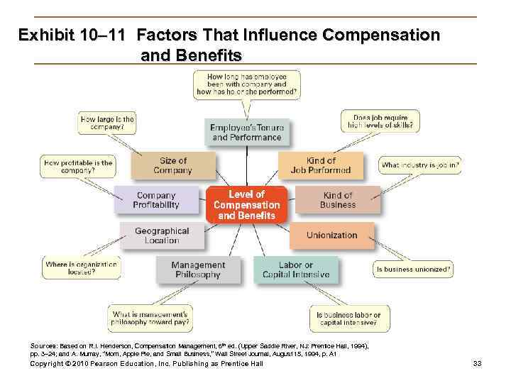 Exhibit 10– 11 Factors That Influence Compensation    and Benefits Sources: Based