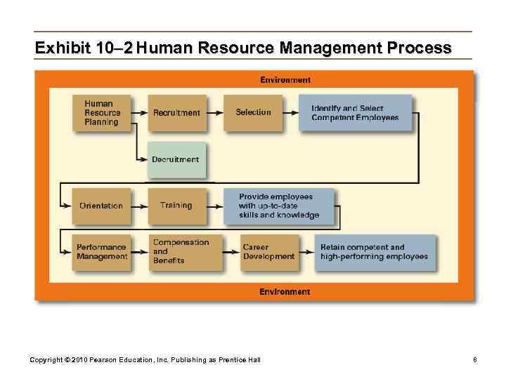 Exhibit 10– 2 Human Resource Management Process Copyright © 2010 Pearson Education, Inc.