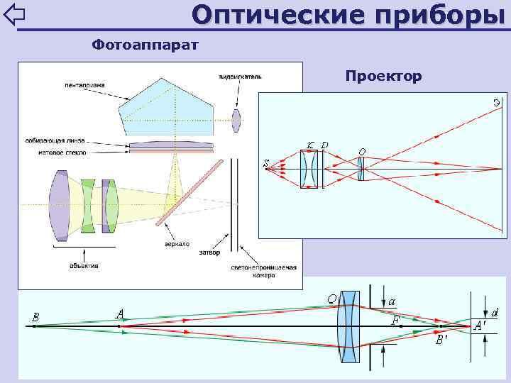 технология нейтрализации оптика фотоаппарата физика возводимые
