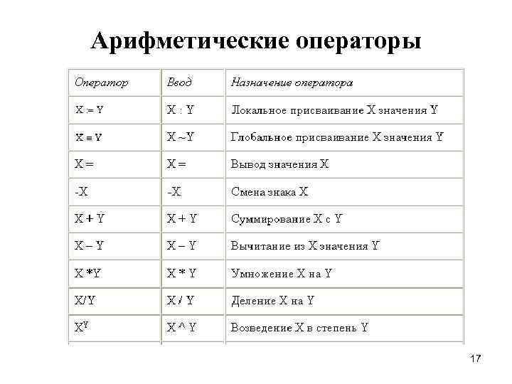 Арифметические операторы      17