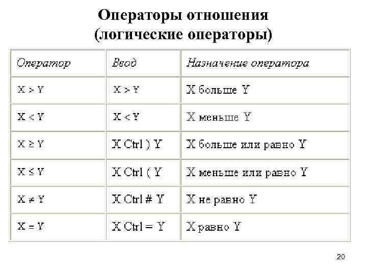 Операторы отношения (логические операторы)     20