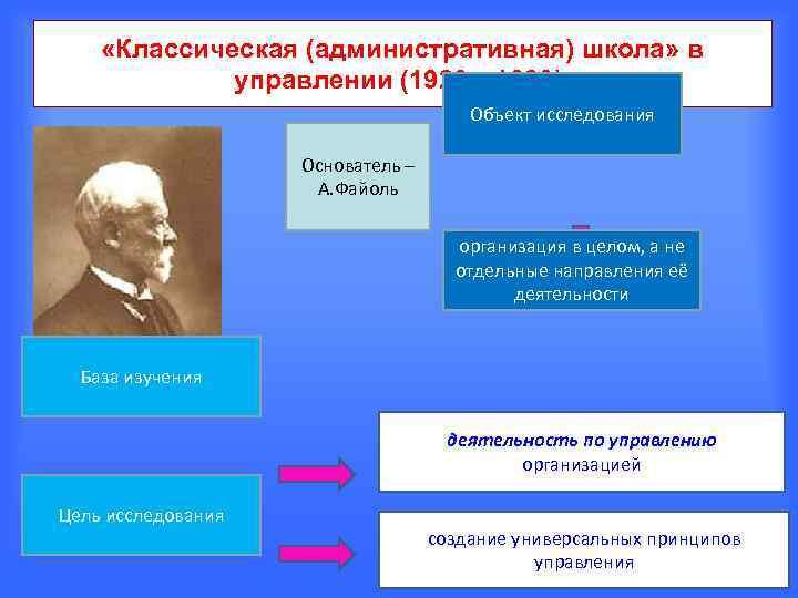 «Классическая (административная) школа» в   управлении (1920— 1930).