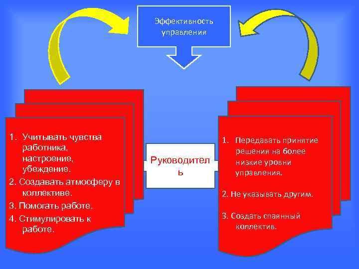 Эффективность     управления 1. Учитывать