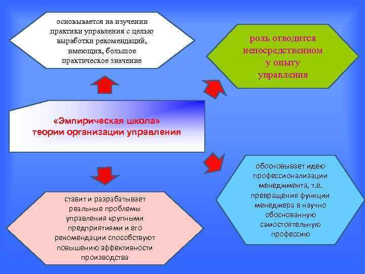 основывается на изучении  практики управления с целью выработки рекомендаций,  роль