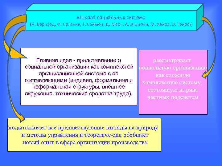 «Школа социальных систем»   (Ч. Бернард, Ф. Селзник,