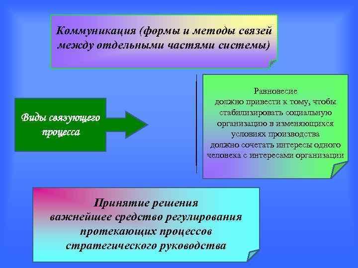 Коммуникация (формы и методы связей  между отдельными частями системы)