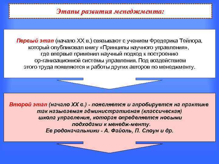 Этапы развития менеджмента: Первый этап (начало XX в. ) связывают