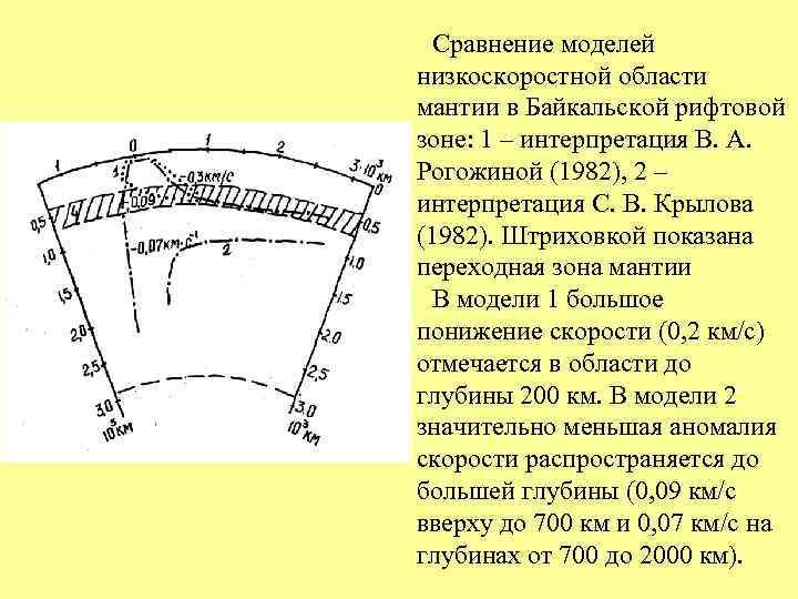 Сравнение моделей низкоскоростной области мантии в Байкальской рифтовой зоне: 1 – интерпретация В.