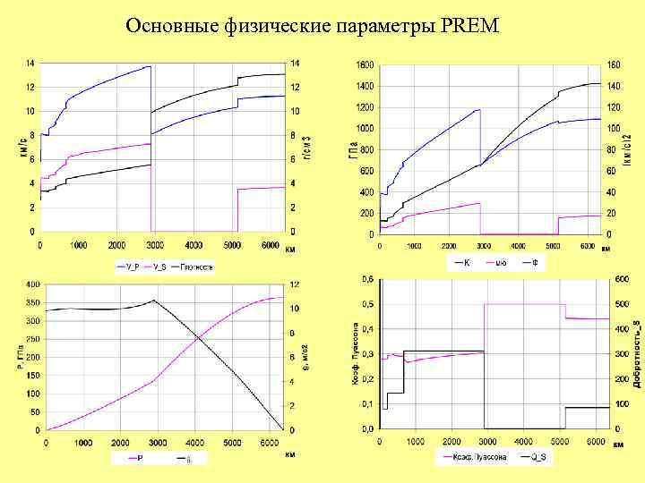 Основные физические параметры PREM
