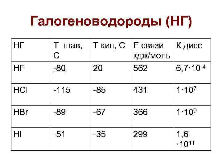 Галогеноводороды (НГ) НГ  Т плав,  Т кип, С Е связи К