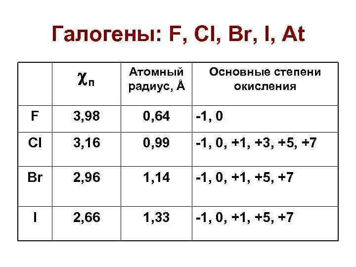 Галогены: F, Cl, Br, I, At   п Атомный