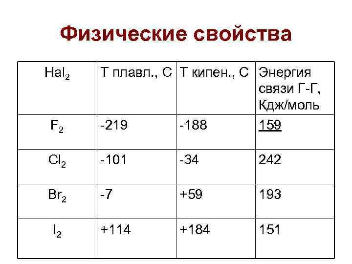 Физические свойства Hal 2  T плавл. , С Т кипен. , С