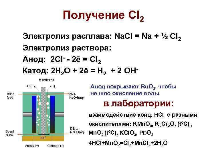 Получение Cl 2 Электролиз расплава: Na. Cl = Na + ½