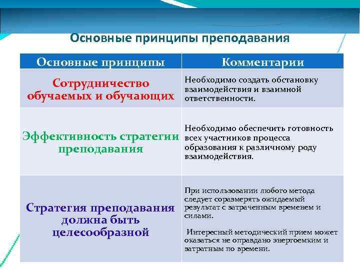 Основные принципы преподавания  Основные принципы    Комментарии Сотрудничество