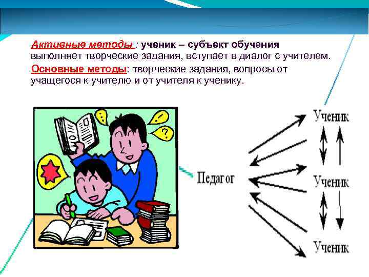 Активные методы : ученик – субъект обучения выполняет творческие задания, вступает в диалог с