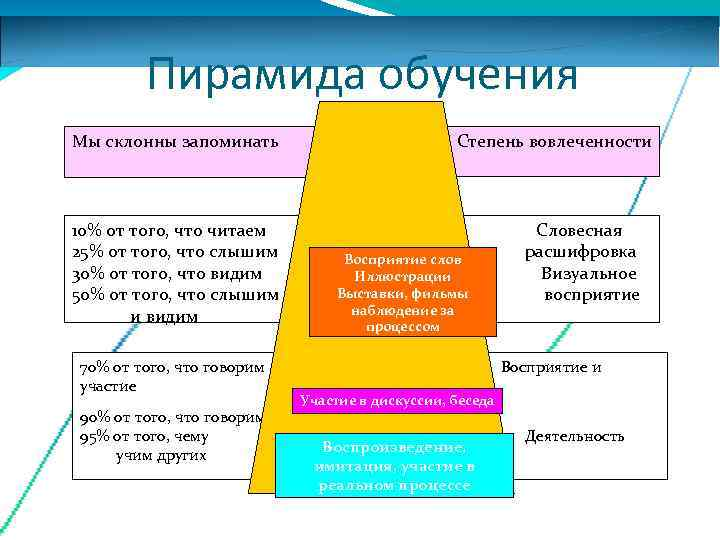 Пирамида обучения Мы склонны запоминать      Степень вовлеченности