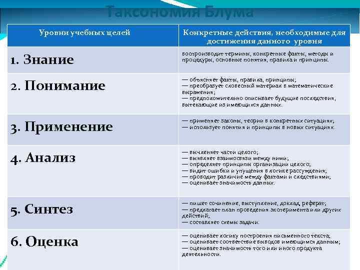Таксономия Блума Уровни учебных целей  Конкретные действия, необходимые для