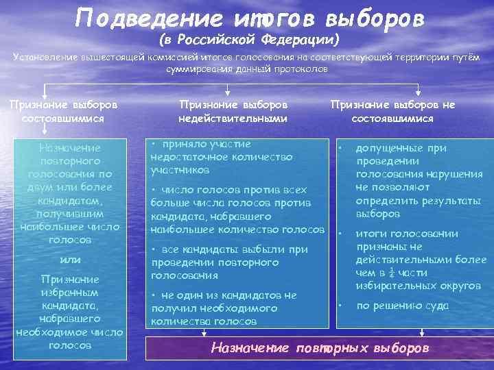 Подведение итогов выборов      (в Российской Федерации) Установление