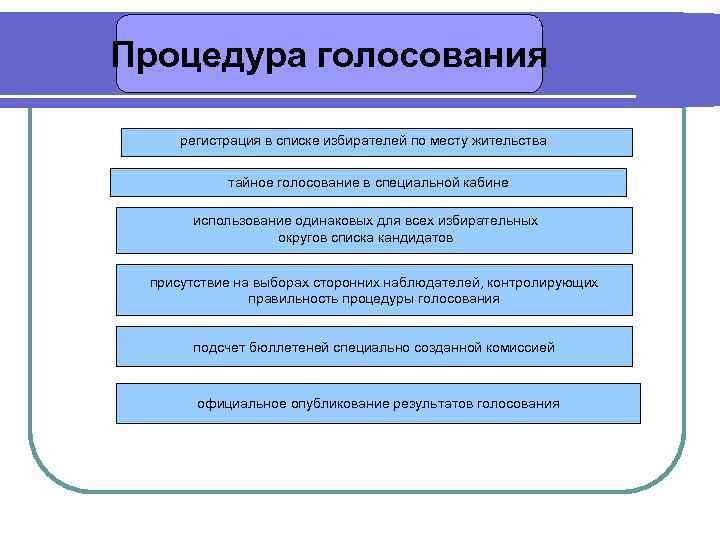 Процедура голосования  регистрация в списке избирателей по месту жительства   тайное голосование