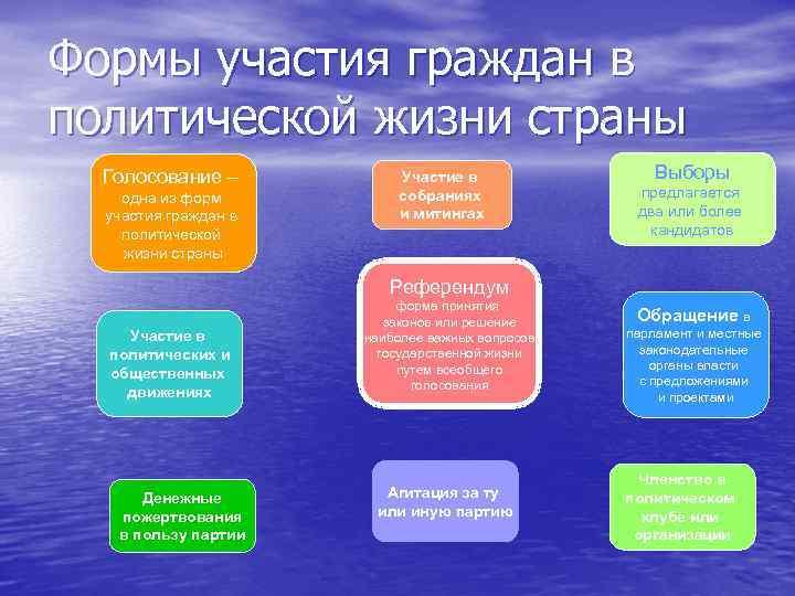 Формы участия граждан в политической жизни страны  Голосование –  Участие в