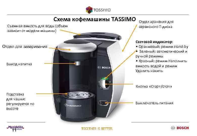 Схема кофемашины TASSIMO  Отдел хранения для  Съемная