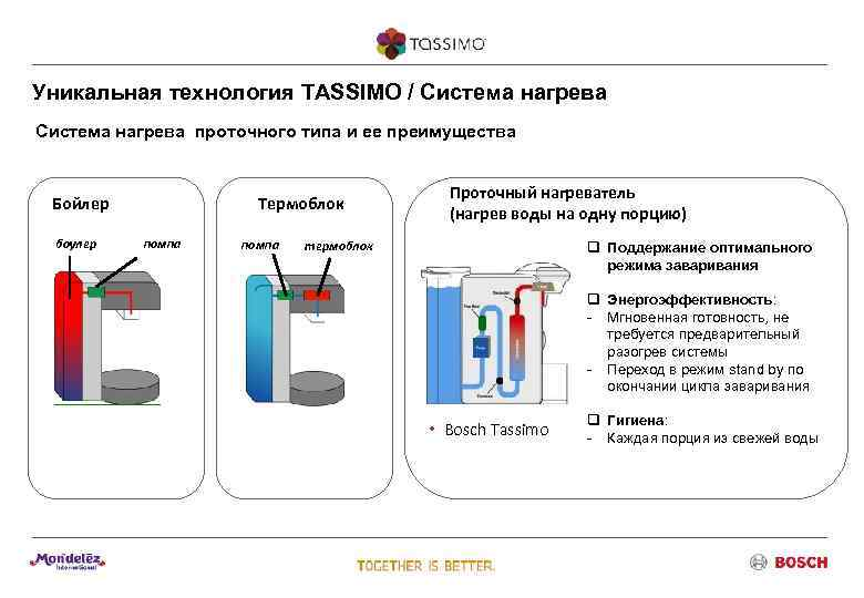 Уникальная технология TASSIMO / Система нагрева проточного типа и ее преимущества