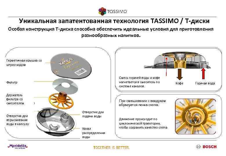 Уникальная запатентованная технология TASSIMO / Т-диски Особая конструкция Т-диска способна обеспечить