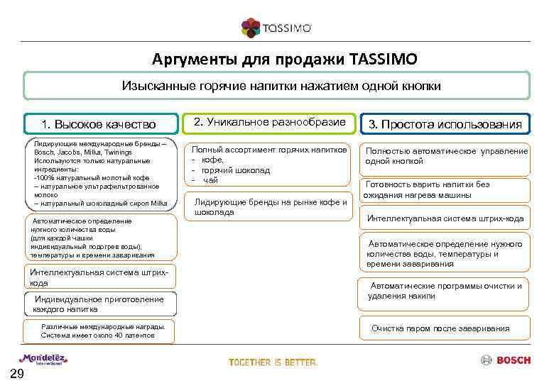 Аргументы для продажи TASSIMO