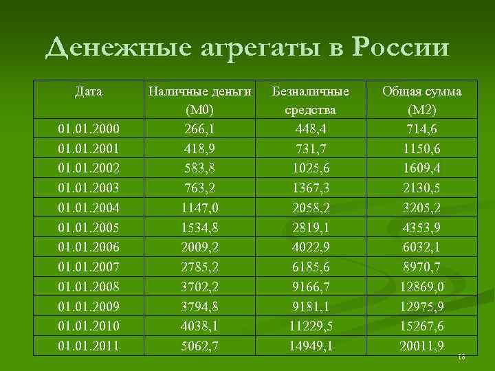 Денежные агрегаты в России  Дата  Наличные деньги  Безналичные  Общая сумма