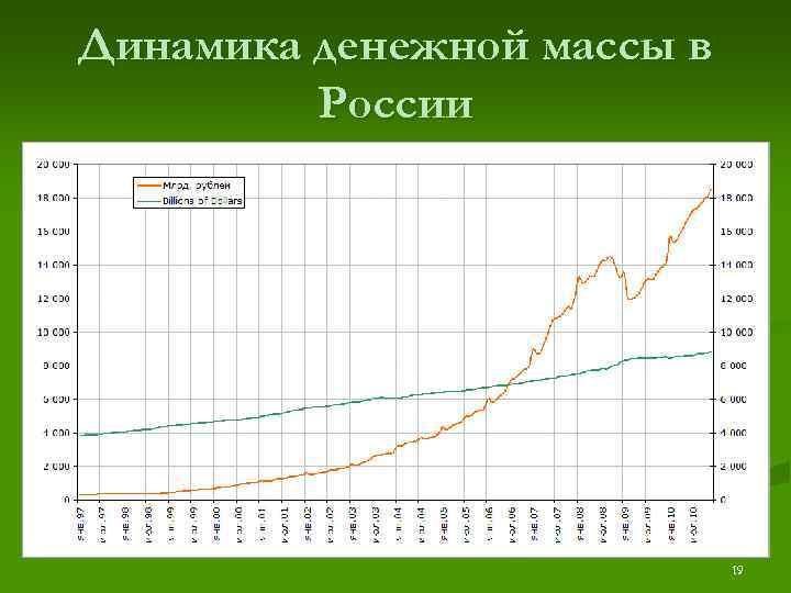 Динамика денежной массы в   России       19