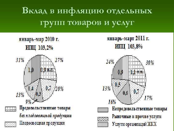 Вклад в инфляцию отдельных  групп товаров и услуг