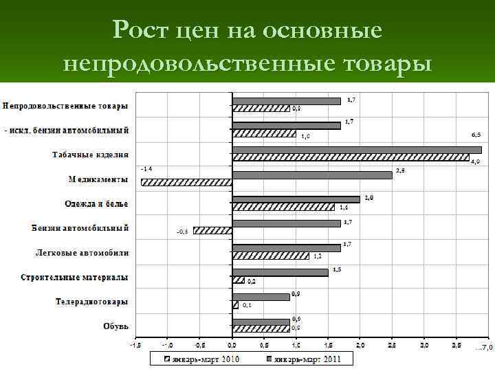 Рост цен на основные непродовольственные товары