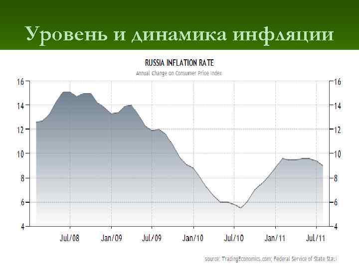 Уровень и динамика инфляции      32