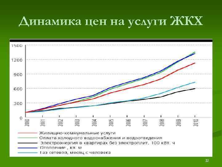 Динамика цен на услуги ЖКХ       33