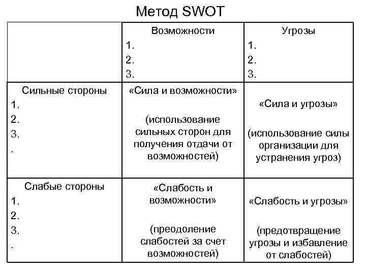 Метод SWOT      Возможности