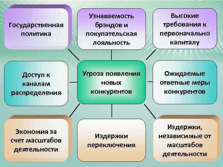 Узнаваемость   Высокие Государственная брэндов и  требования к