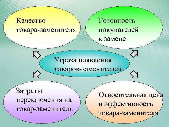Качество   Готовность товара-заменителя покупателей    к замене  Угроза появления